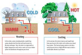 Geothermal Heating And Cooling Independence Oregon